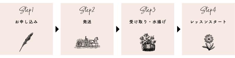 パリスタイルフラワー教室開業 ビジネスの仕組み作りとweb集客で売れるスクールへ 東京 世田谷 羽根木 KOLME(コルメ)オンラインレッスンをはじめる4ステップ